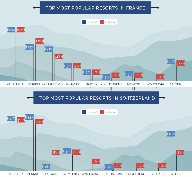 Most popular resorts in France and Switzerland