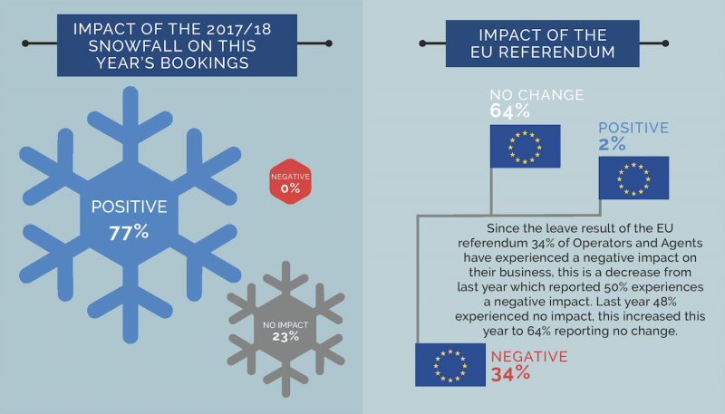 what effects sales of ski holidays in the alps
