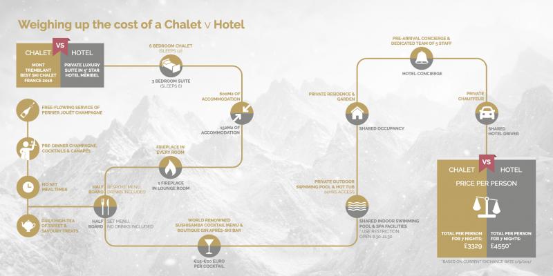 CHALET-VERSE-HOTEL-INFORGRAPHIC