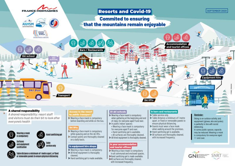 French resort measures during COVID